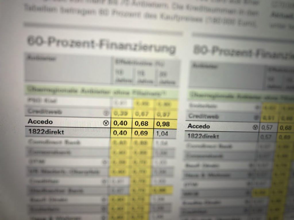 top Platzierung im Zinsvergleich